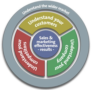Our Approach - Marketing Solutions